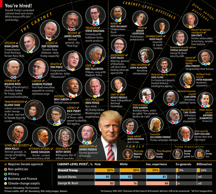 economist-trump-infographic