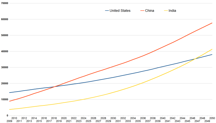 USChina_and_India_projected_GDP_growth_2009-2050_Pwc.png